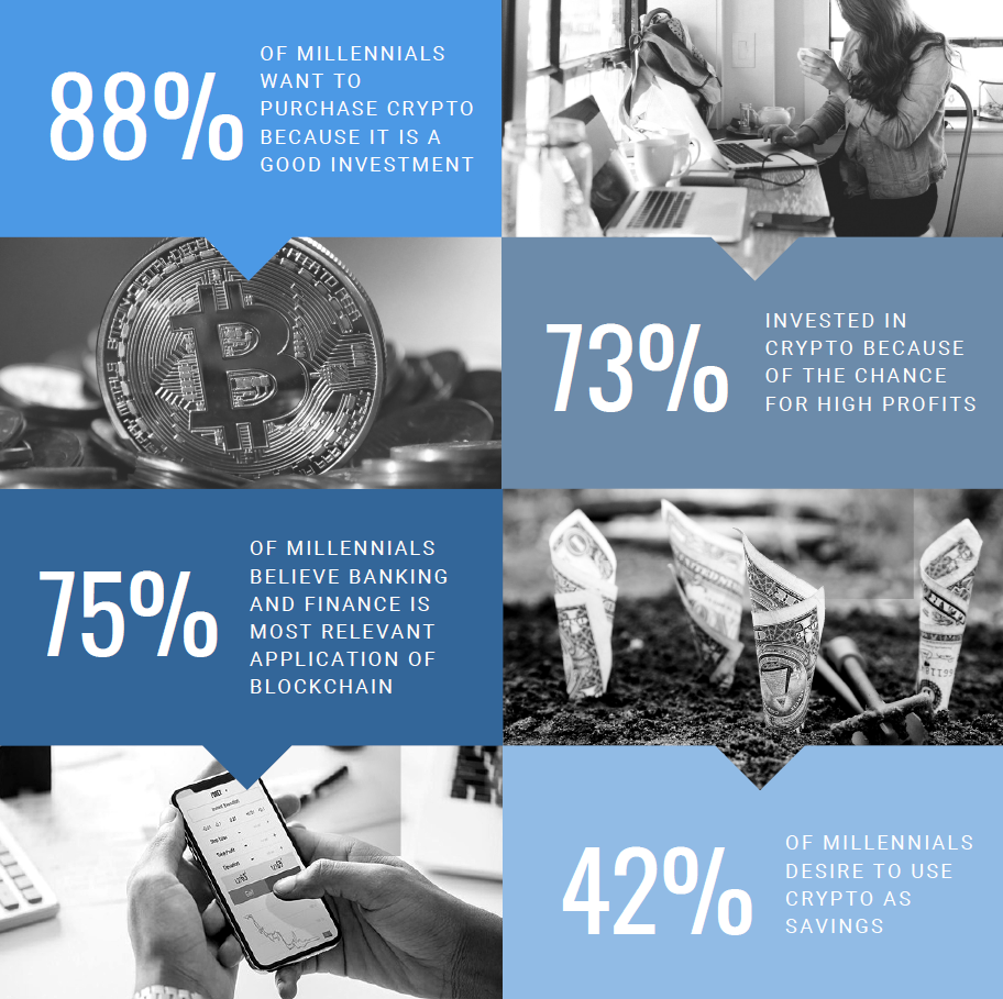 Millennials are overwhelmingly interested in crypto, as this infographic indicates.