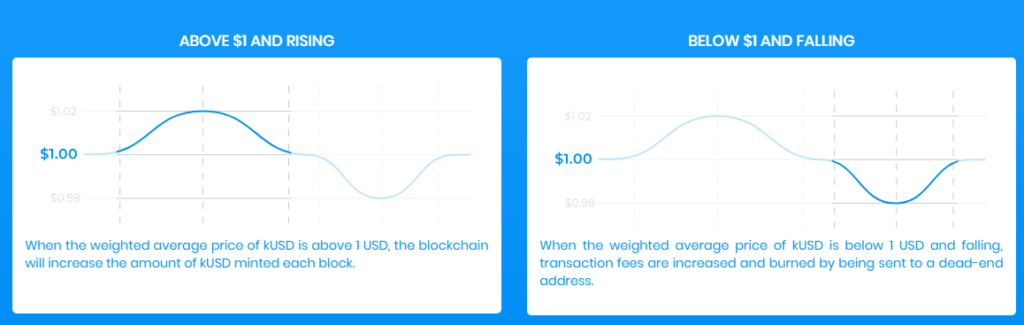 Kowala is creating a stable cryptocurrency.