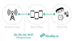 Nodle.io Internet of Things