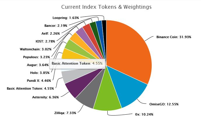 SharesPost Token Index